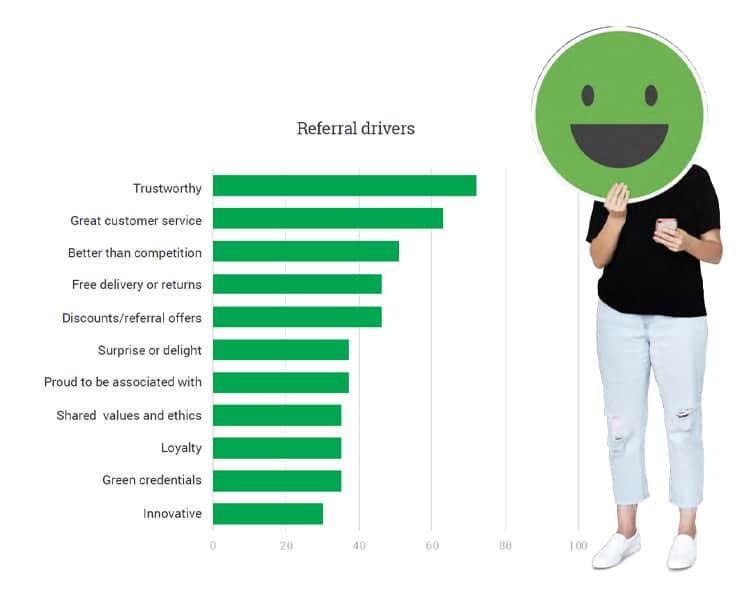 Gráfica de referencias de consumidos En que confían los consumidores